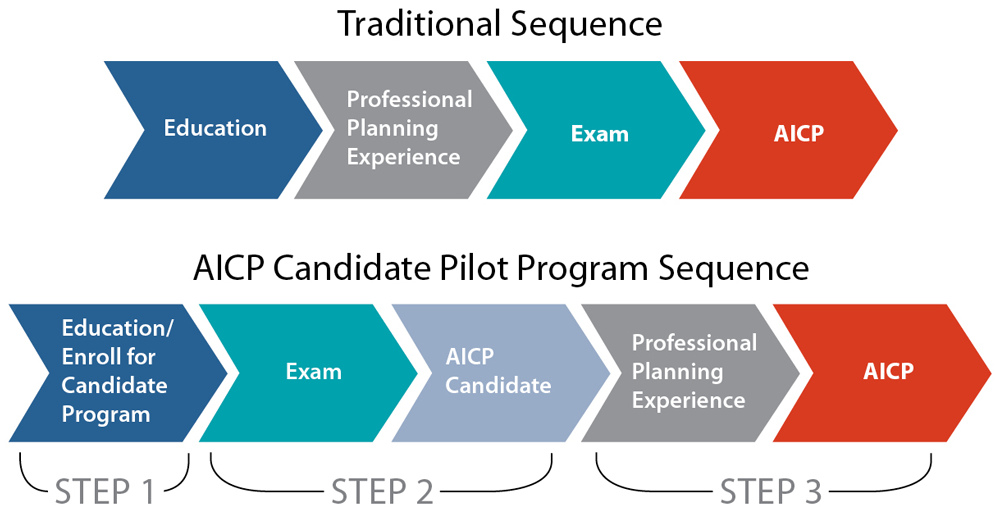 aicp candidate pilot program planning certification paths