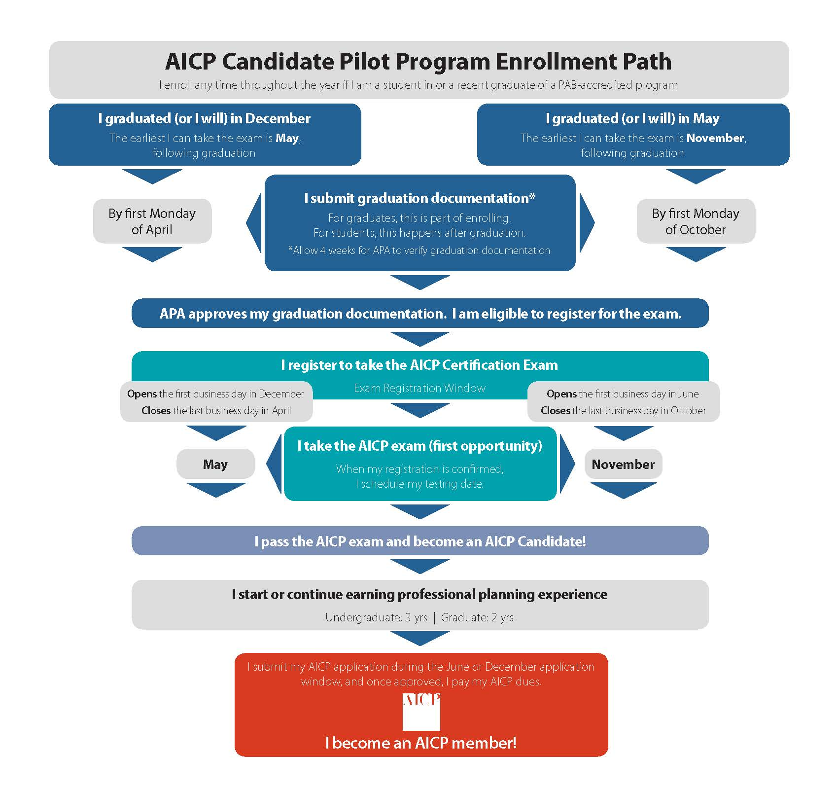 Aicp Candidate Pilot Program