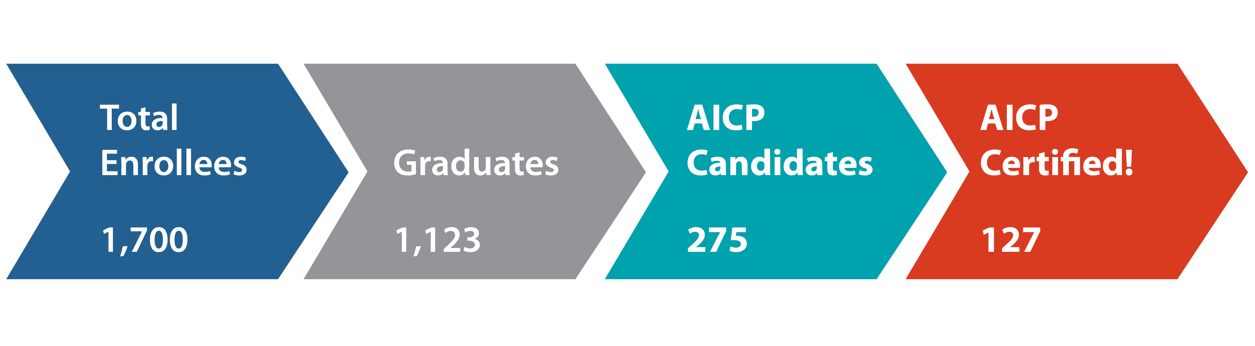 aicp candidate pilot program numbers questions