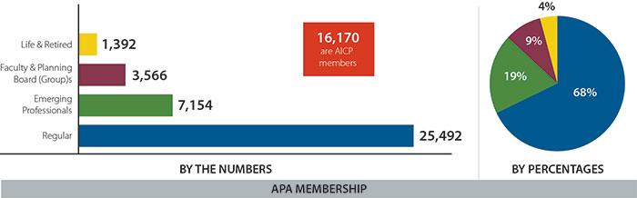 APA Membership