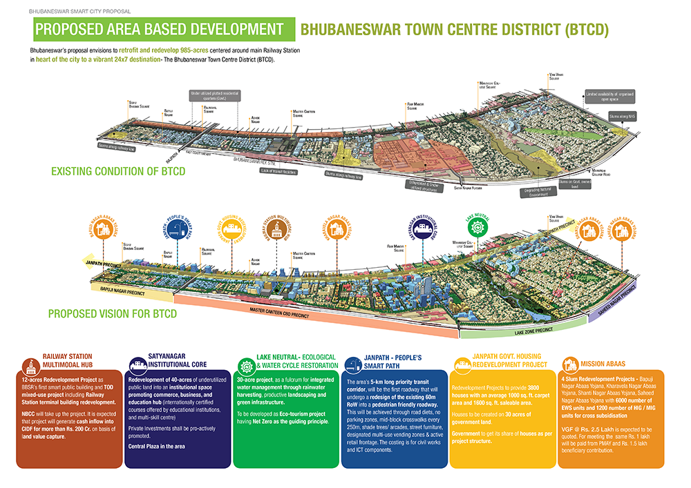 Bhubaneswar smart city plan for Banes planning