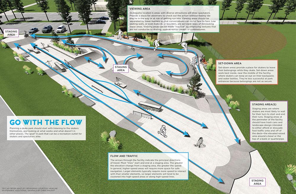 Skate Parks Ramp Up