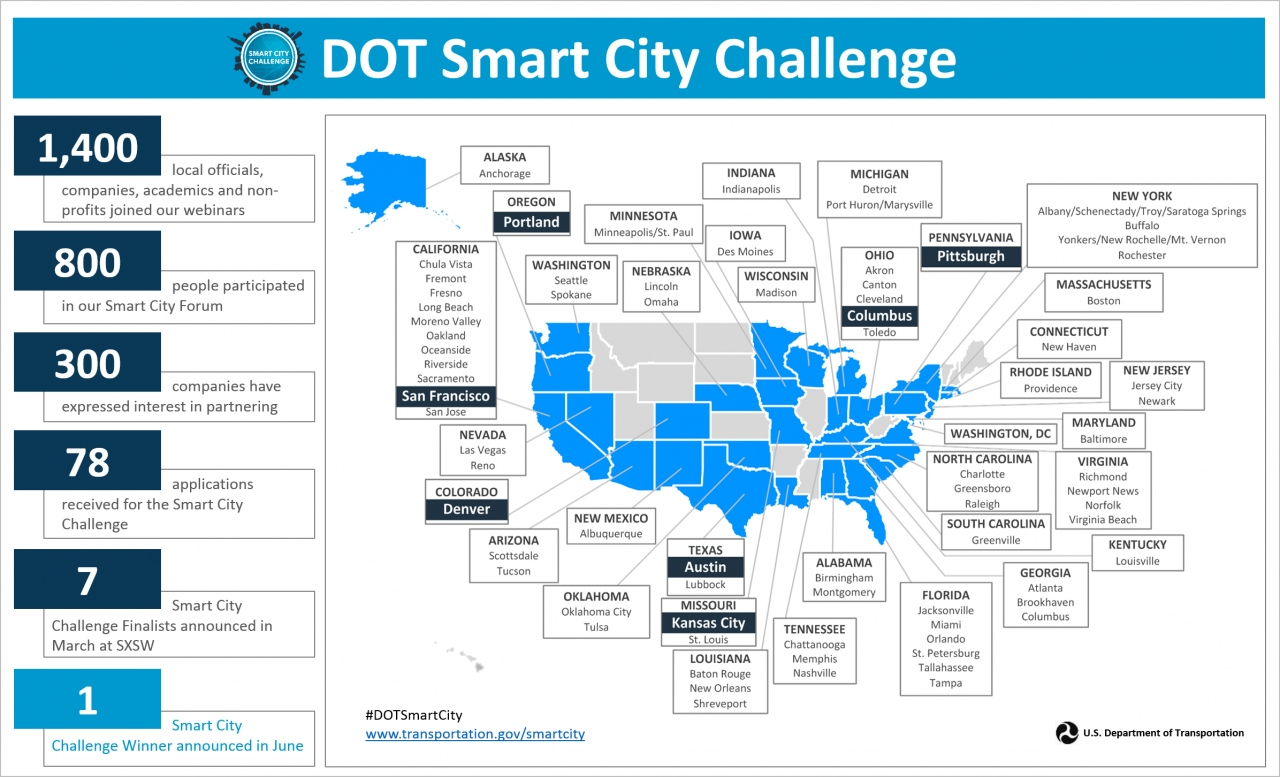 Smart City Challenge >> Behind The Scenes Smart City Challenge Finalists