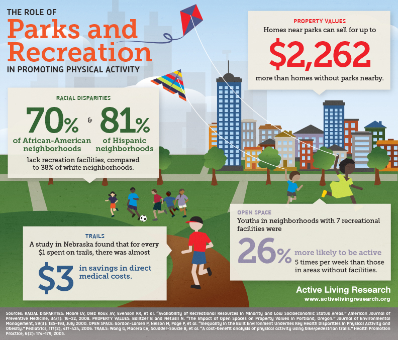 Infographic The Key Economic Policies Put Forward By: Prioritizing Urban And Community Parks Can Boost Health