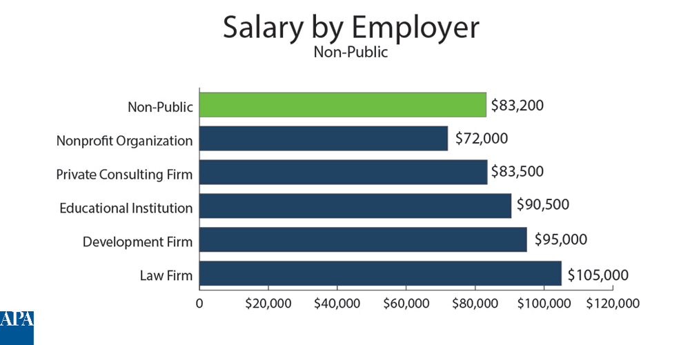 Summary of 2018 Planners Salary Survey Results