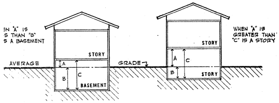 Basement & Story