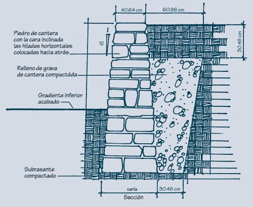 2.1.13: Un corte de un muro de contención