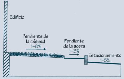 2.1.14: Cruce de pendiente para camino