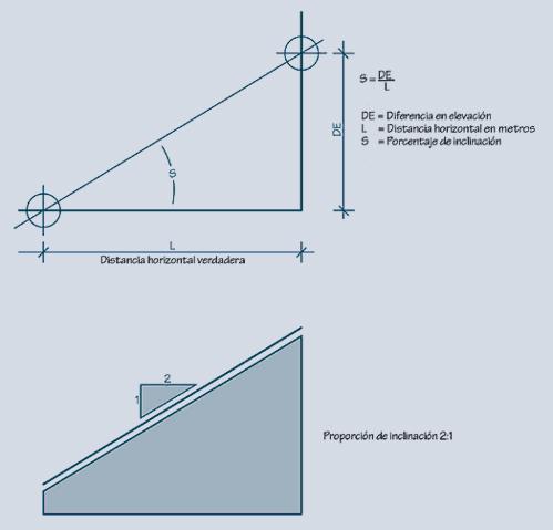 2.1.4: Calculado la inclinacion como un porcentaje y como proporcion