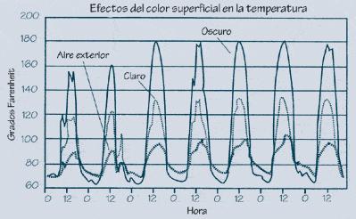 2.3.3: Matriz que ilustra los efectos medidos de color oscuro y claro de tejados