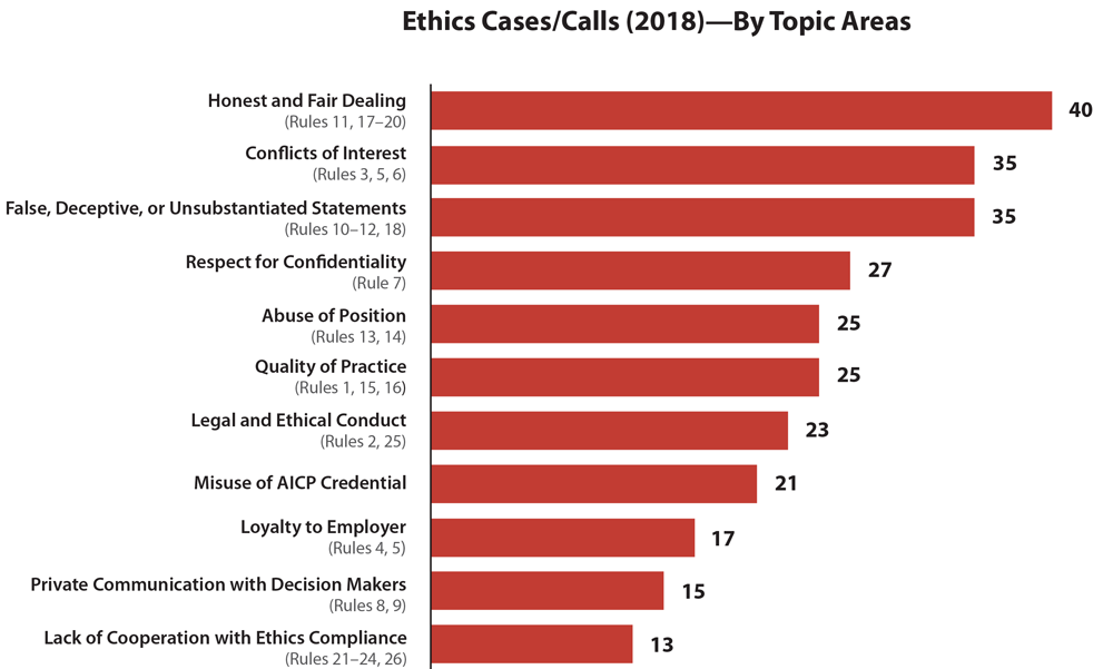Bar graph of AICP ethics cases that arose in 2018. Graphic by Susan Deegan.
