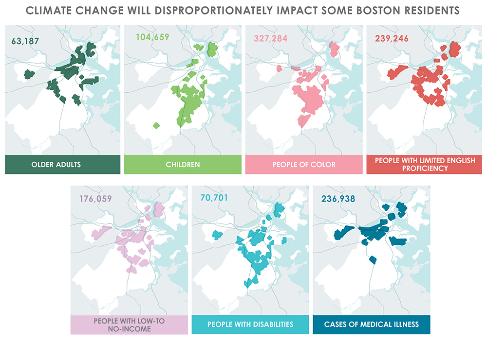 Social Vulnerability Analysis: Climate change will disproportionately impact Boston's vulnerable residents. The plan analyzed vulnerabilities, risks, and strategies for seven types of vulnerable populations.