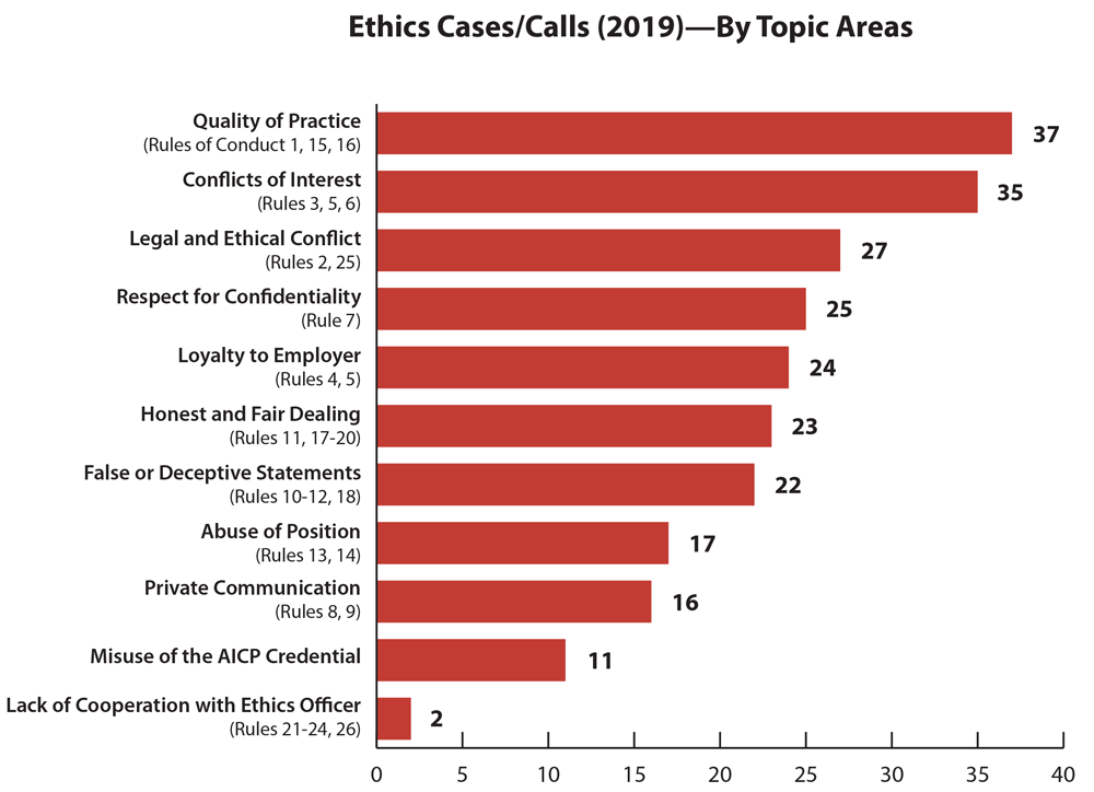 Bar graph of AICP ethics cases that arose in 2019. Graphic by Susan Deegan.