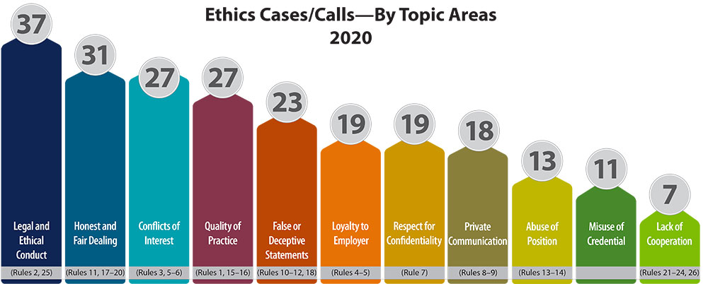 2020 Ethics Cases by Topic