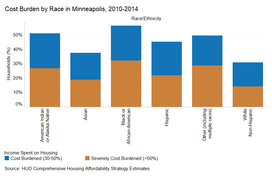 Table from Minneapolis 2040 comprehensive plan detailing the cost burden by race of the housing crisis