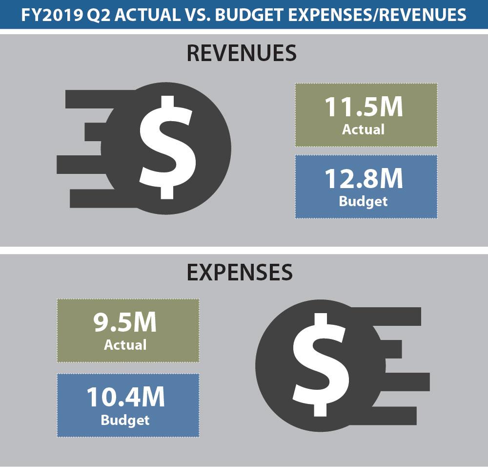Dashboard Budget 2Q 2019