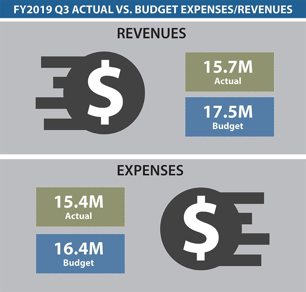 Dashboard Budget 3Q 2019