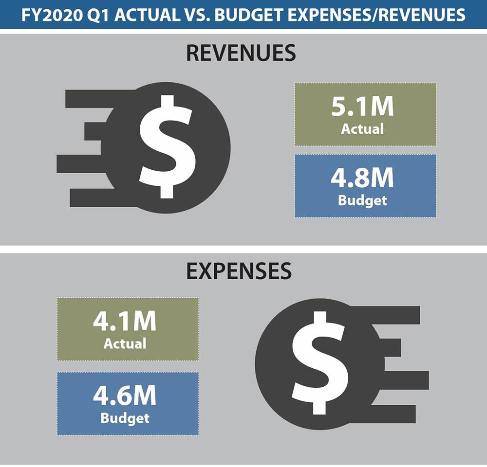 Dashboard Budget 1Q 2020
