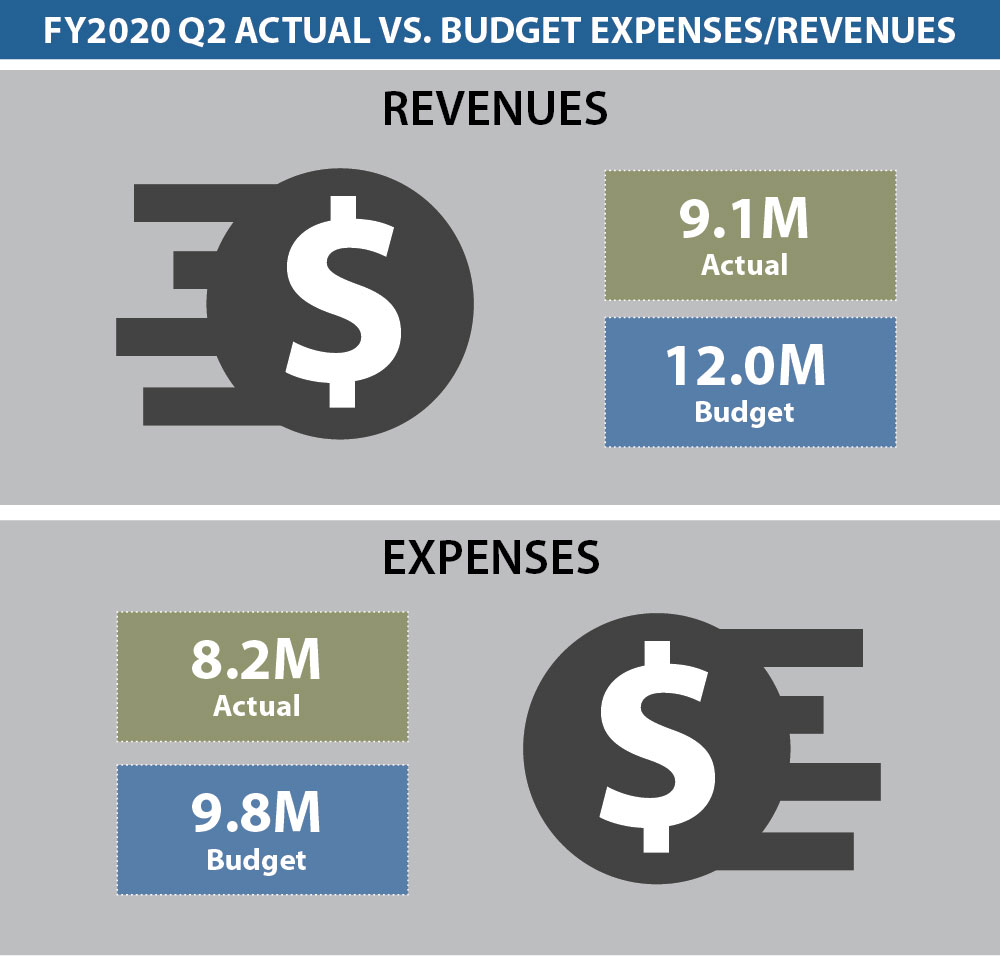 Dashboard Budget 2Q 2020