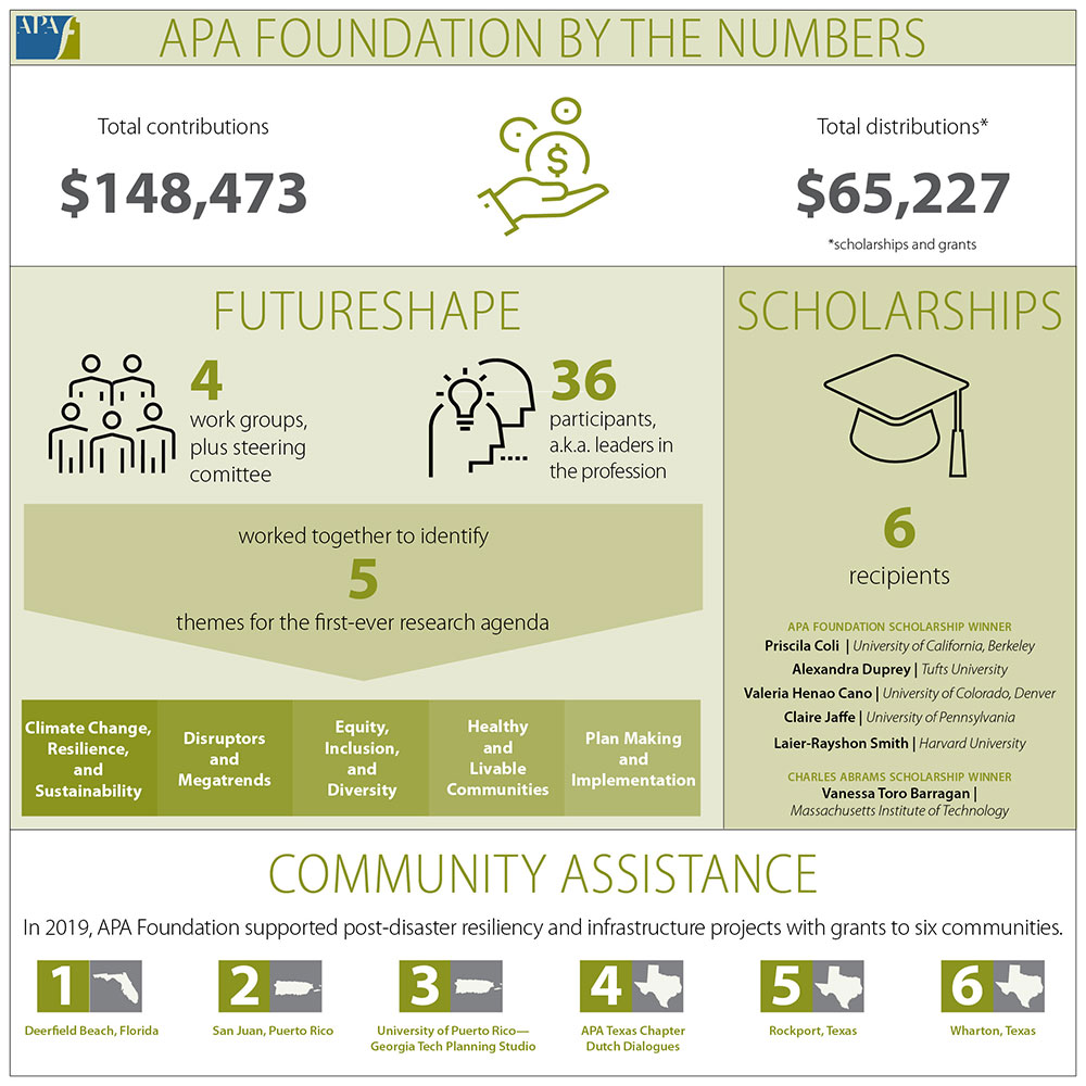 Dashboard Foundation FY2019