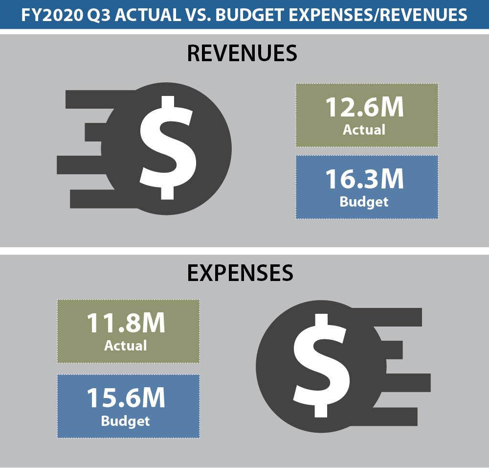 Dashboard Budget 3Q 2020