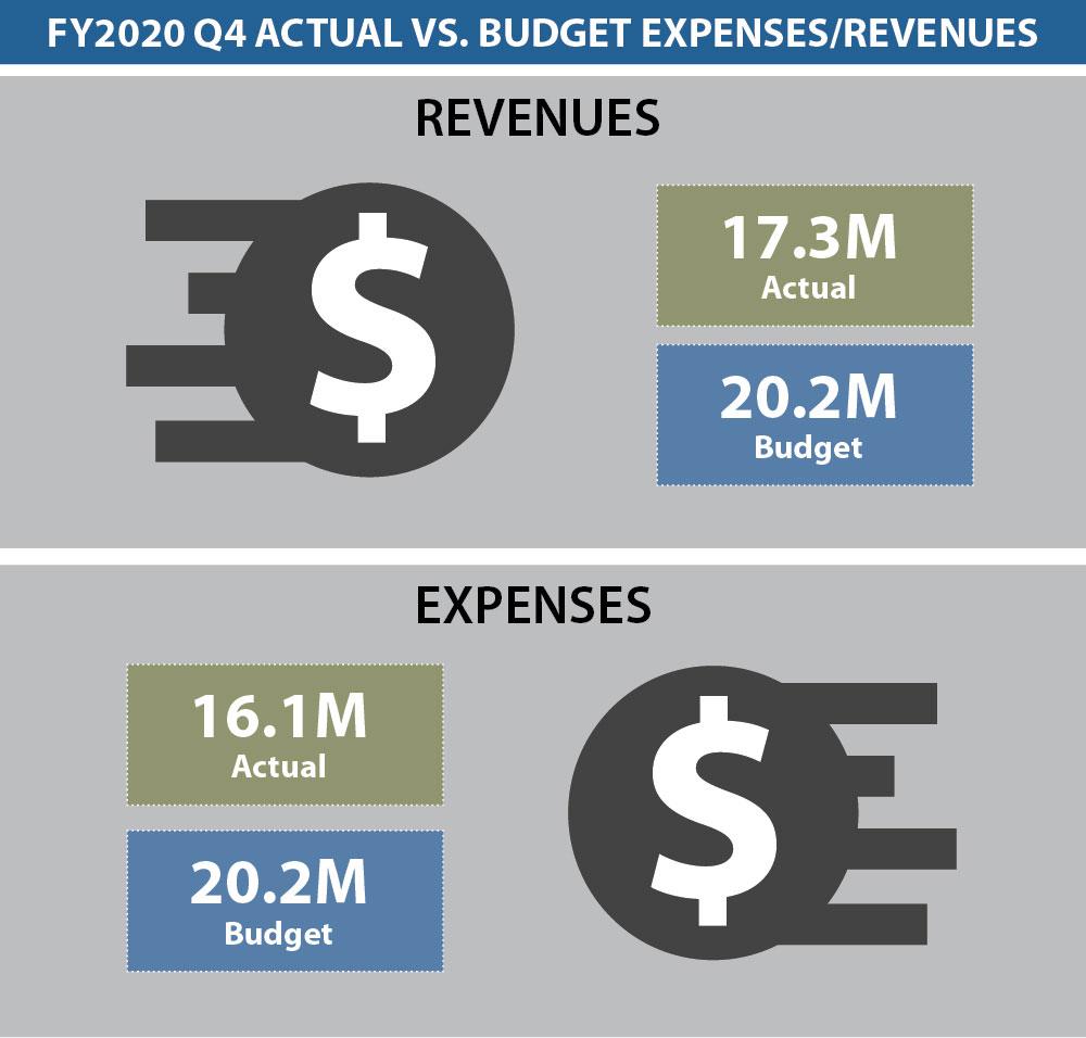 Dashboard Budget 4Q 2020