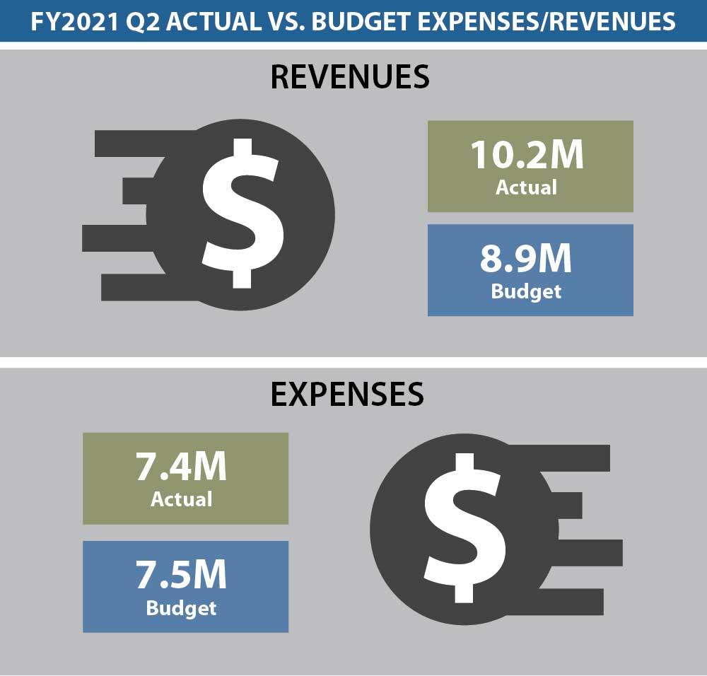 Dashboard Budget 2Q 2021
