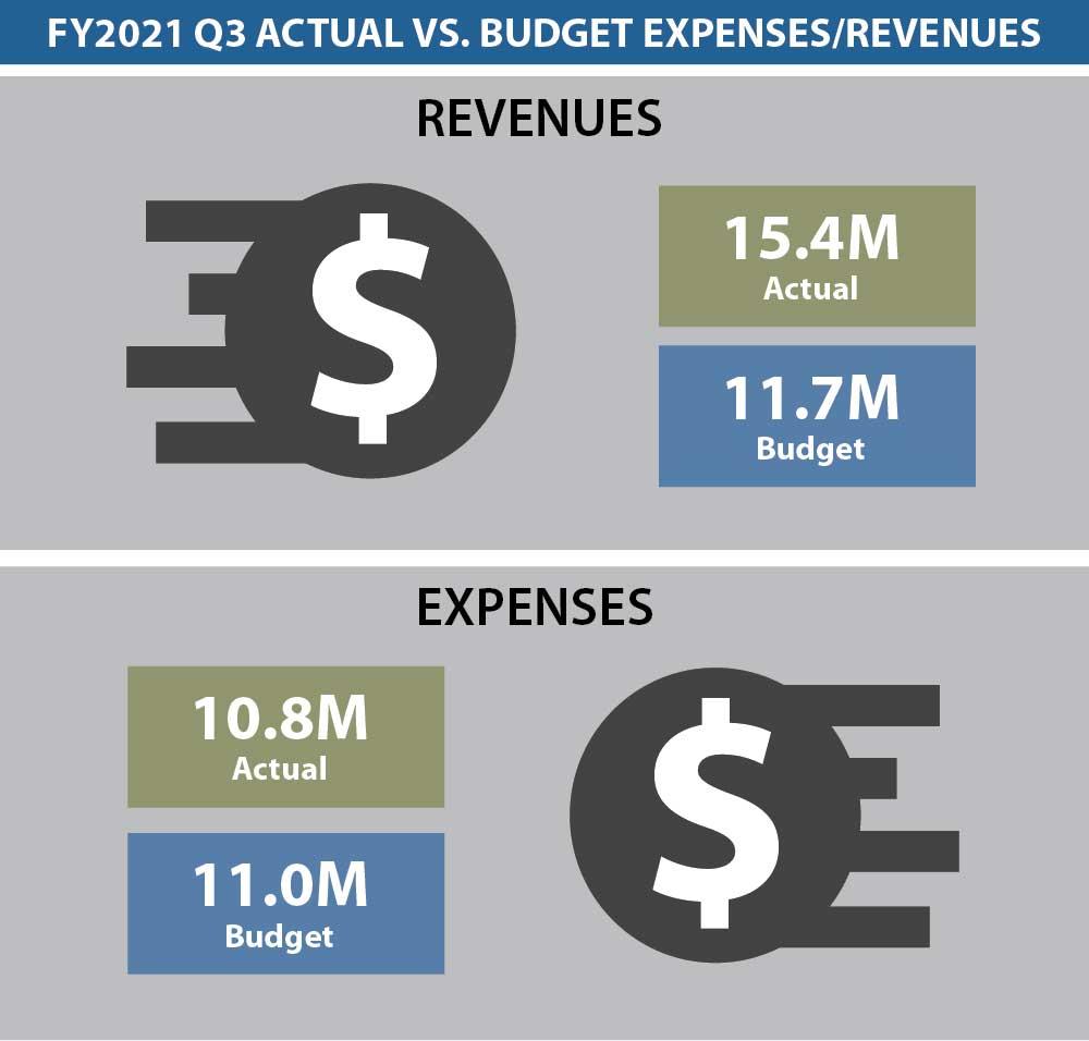 Dashboard Budget 3Q 2021