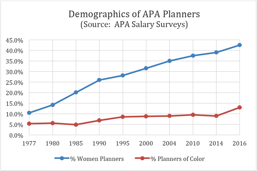 Graph representing demographic data of APA members through the years. Source: 2016 APA Salary Survey.