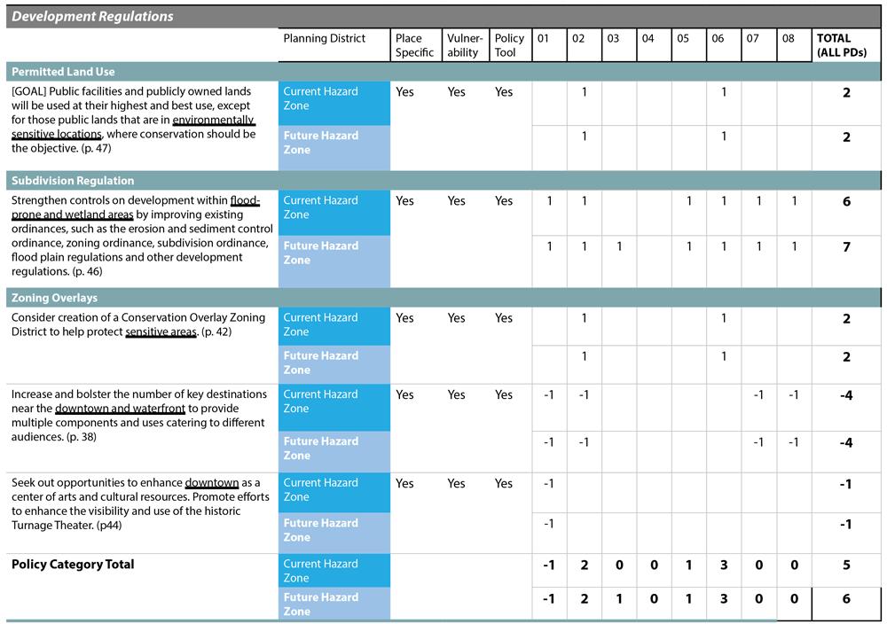Figure 2. Portion of sample scorecard for Washington, North Carolina. PIRS Guidebook.
