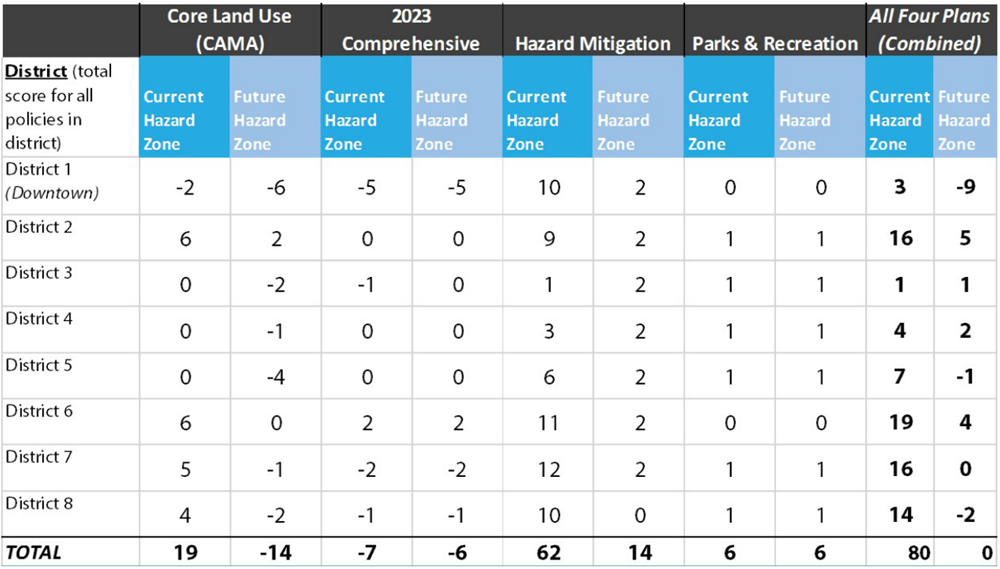 Figure 3. Sum of policy scores for districts, hazard zones, and plans from Washington, North Carolina, scorecard. PIRS Guidebook.
