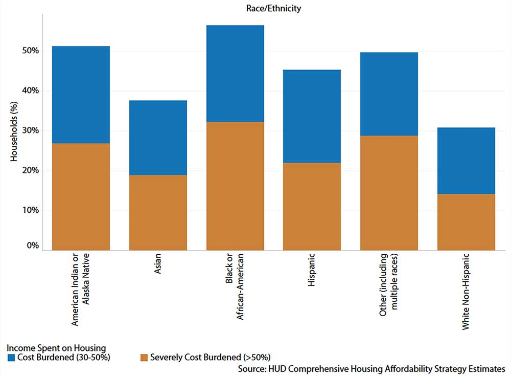 Figure 3. Graph of cost burden by race in Minneapolis, 2010–2014 (City of Minneapolis)