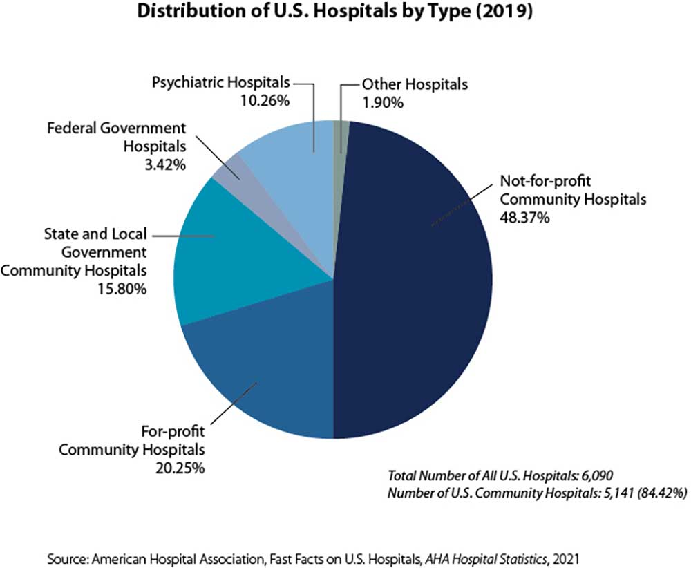 Figure 3. Nearly half of all U.S. hospitals are not-for-profit community hospitals, which are leading the way in community investment approaches (Center for Community Investment)