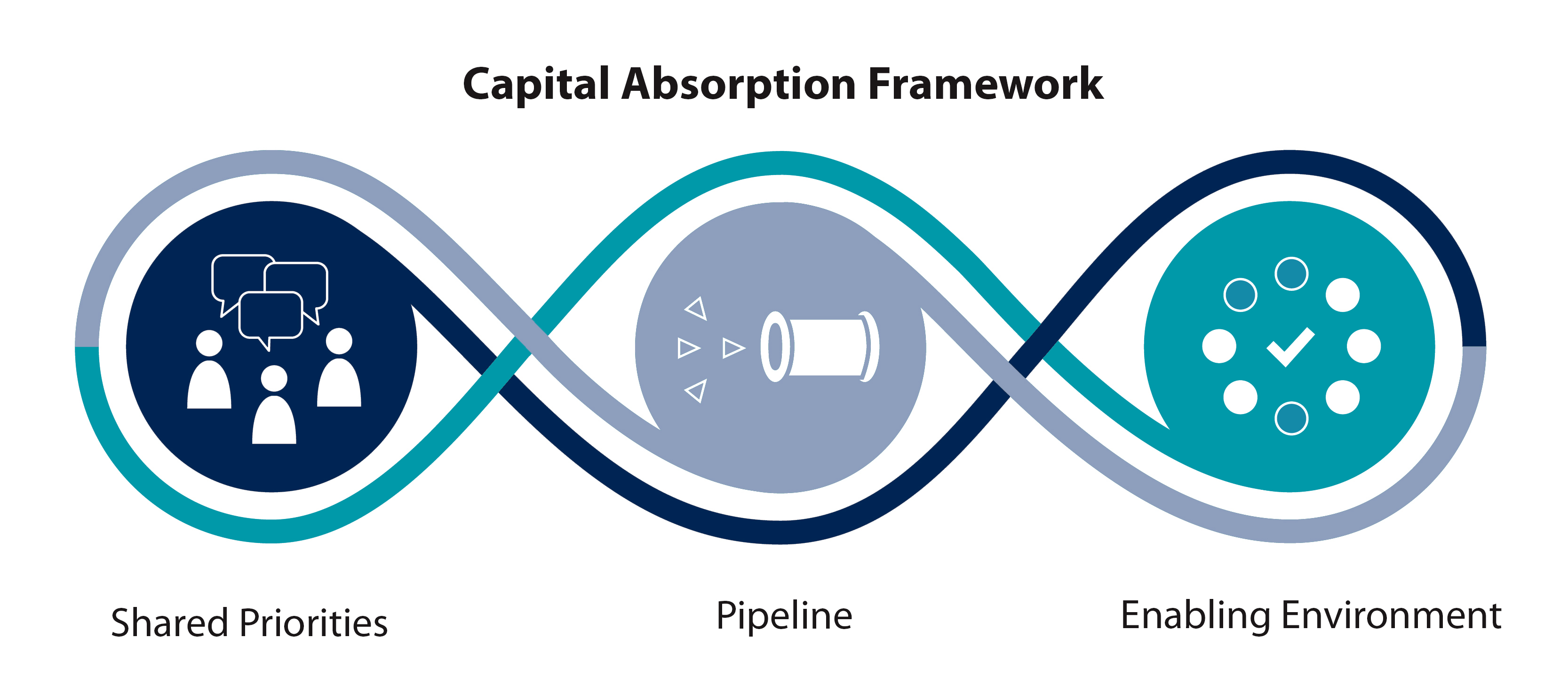Figure 5. CCI's capital absorption framework (Center for Community Investment)