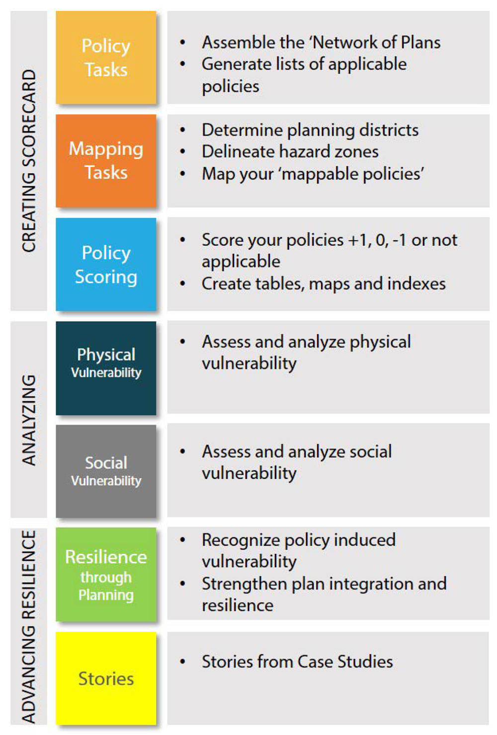 Figure 6. The PIRS framework: a tool to help planners integrate and align local plans for more resilient communities. PIRS Guidebook.