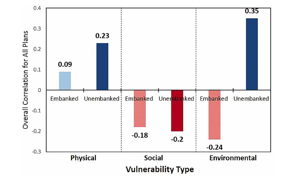 Policy scores and vulnerability indexes were collected at the neighborhood scale for both embanked and unembanked areas. Correlations show how the aggregate policy scores correlate with the three types of vulnerability.
