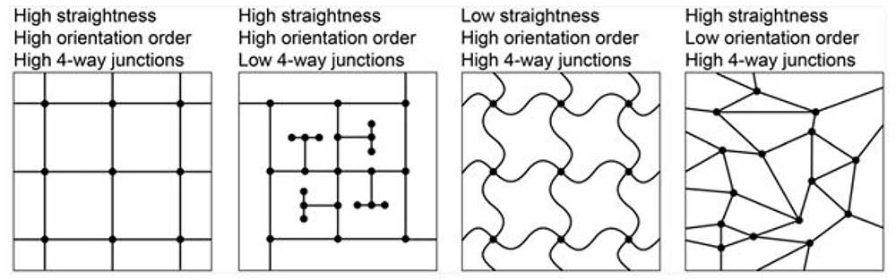 Street grids. Theoretically, a street grid has an internally consistent orientation, is relatively straight, and comprises mostly 4-way intersections. Each of these three characteristics is necessary but alone insufficient : only in unison do they make a street grid.