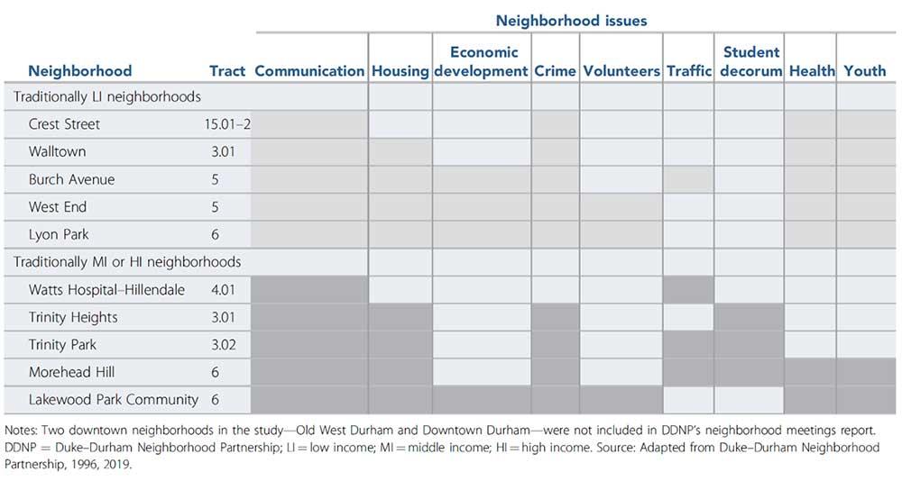 Table 1: Summary of neighborhood-identified priorities from DDNP community meetings (circa 1996).