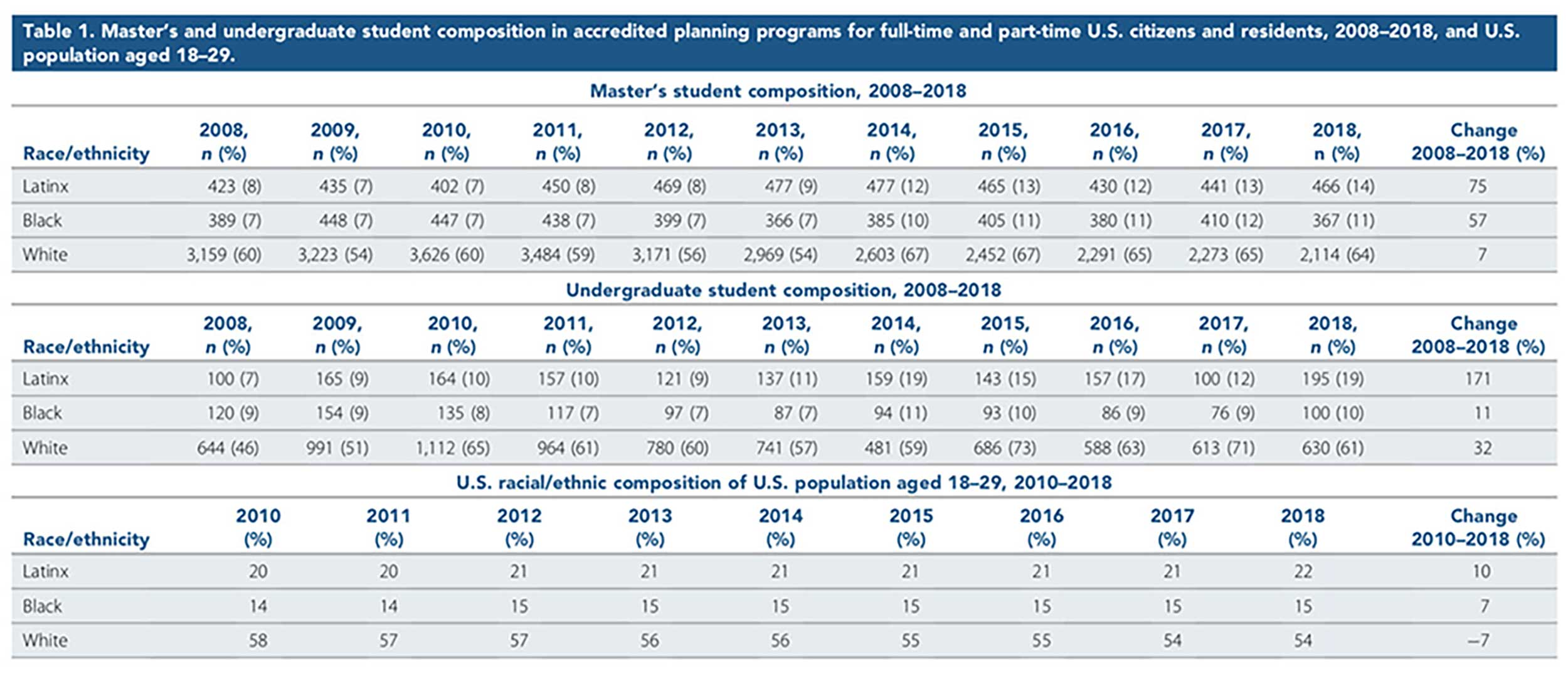 Figure 1: Student composition in accredited planning programs from PAB Annual Report data. In the Journal of the American Planning Association (Vol 87, No.1).