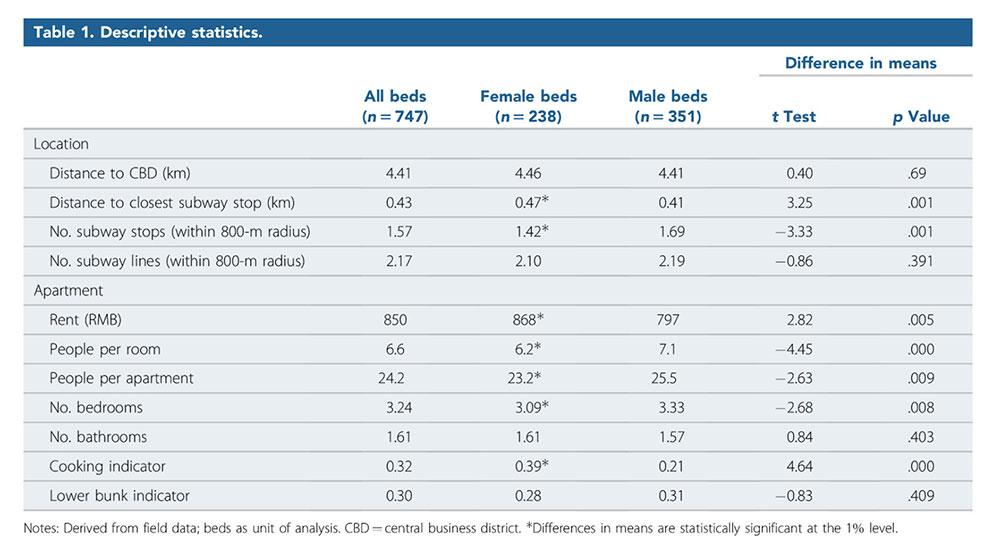 Table 1. Descriptive statistics.