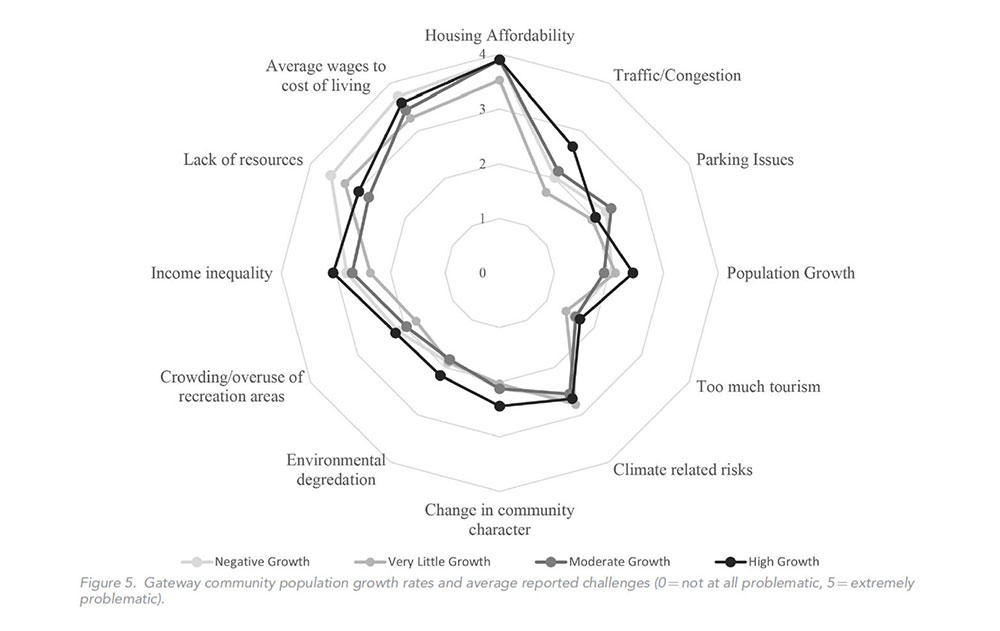 Figure 5. Gateway community population growth rates and average reported challenges.