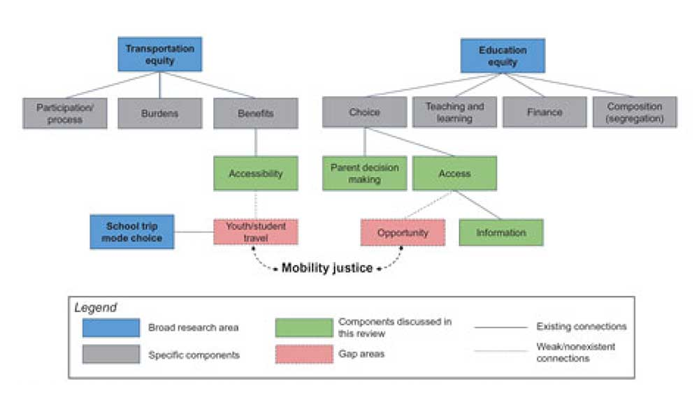 Figure 1: Schematic map of the mobility justice framework with respect to transportation and education equity.