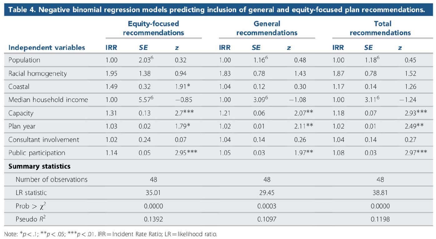 Figure 1: Regression results predicting equity focus of plan recommendations. In the Journal of the American Planning Association (Vol 87, No. 1).