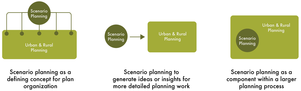 Figure 1. Ways to link scenario planning with urban and rural planning (Consortium for Scenario Planning/Janae Futrell)
