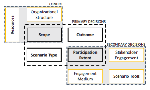 Figure 4. Components of a typical scenario planning process (Chakraborty and McMillan 2015)