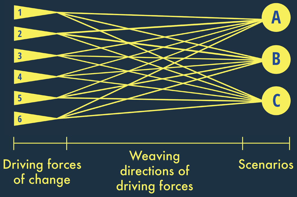 "Figure 6. Weaving directions of ""driving forces of change"" into scenarios (Consortium for Scenario Planning/Janae Futrell)"