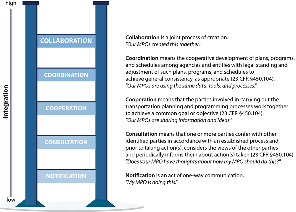 Figure 3. A Ladder of Multi-MPO Participation. Adapted from Arnstein 1969.