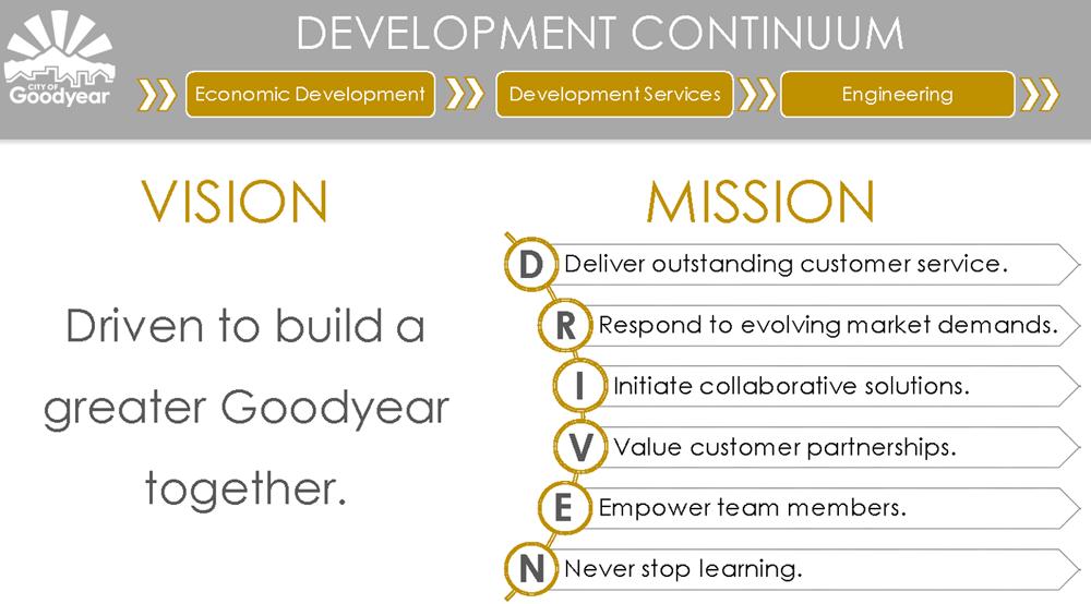 Figure 2. The Development Continuum. Courtesy City of Goodyear.