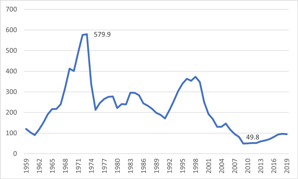Figure 3. Annual manufactured housing shipments in the United States (in thousands), 1959 to 2019 (U.S. Census Bureau 2019).