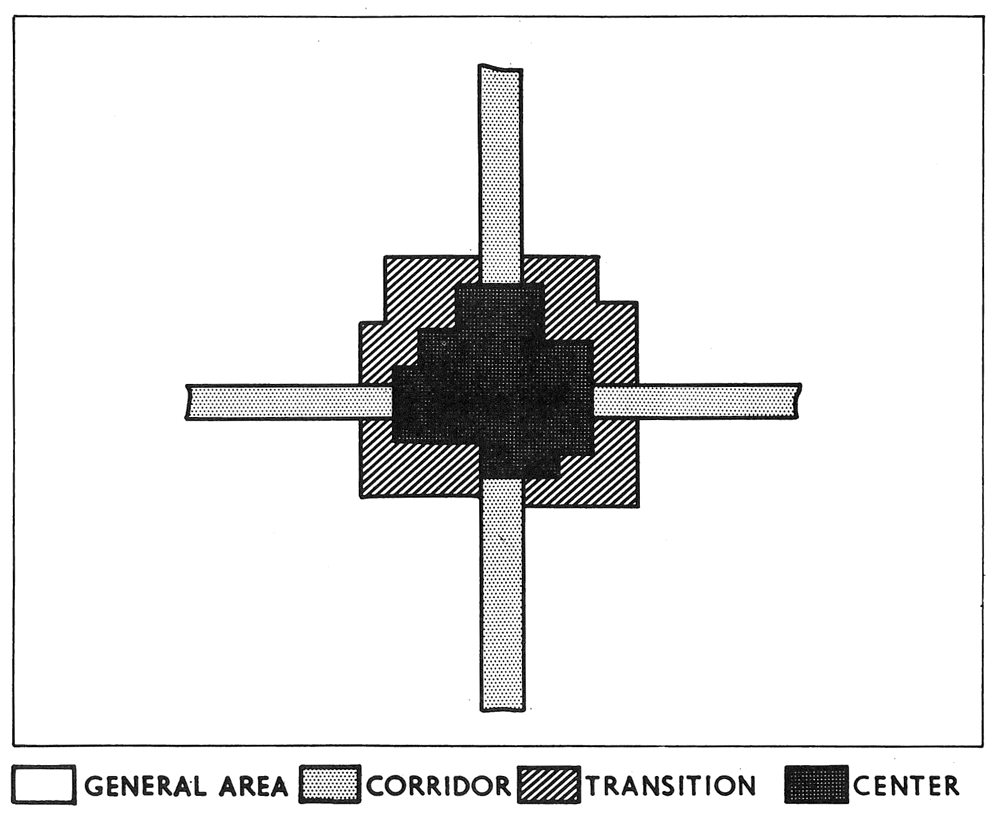 Figure 2: Typical Community Pattern